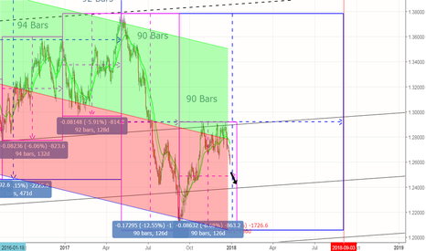 USDCAD: History repeated. 90 to 94 bars intervals