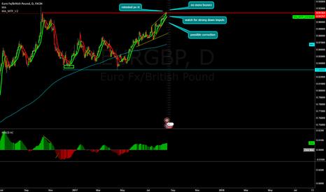 EURGBP: EUR/GBP short opportunity!