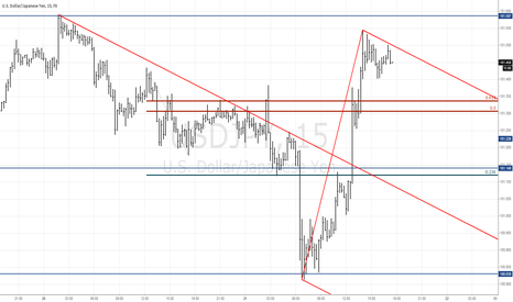 USDJPY: Short on lower time frame USDJPY