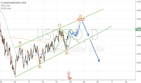 USDCAD: ABCDE TRIANGLE IN USDCAD - DAILY CHART