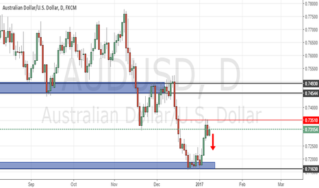 AUDUSD: TWEEZER TOP FORMATION AUDUSD DAILY