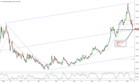USDCAD: USDCAD is at key confluence zone