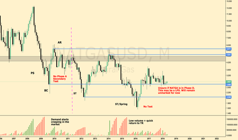 NATGASUSD: Natural Gas / USD Case for Wyckoff Accumulation