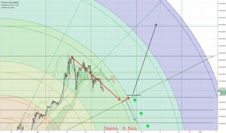ETHUSD: ETH trading ideas