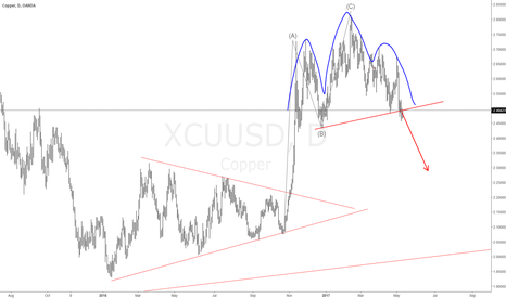 XCUUSD: #COPPER Short