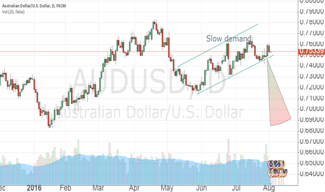 AUDUSD: Slow demand