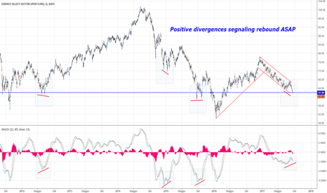 XLE: Oil Stocks (XLE) le divergenze positive aiutano