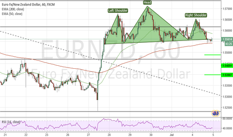 EURNZD: Possible H&S EURNZD