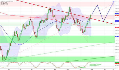 XAUUSD: Gold - bullish embedded stochastic ! 1,290/1,300 USD is next