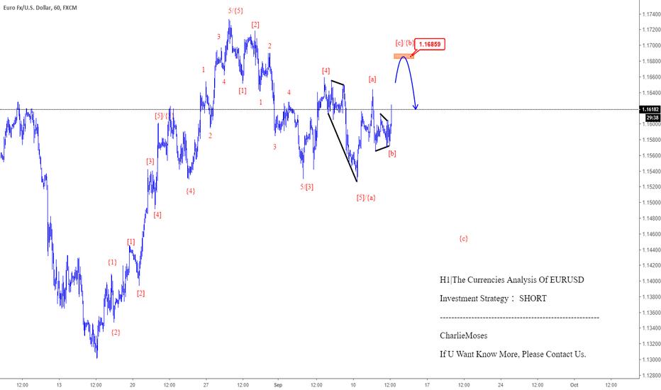 EURUSD: H1 The Currencies Analysis Of EURUSD