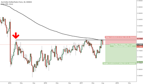 AUDCHF: AUDCHF great price action and very nice opportunity to go short