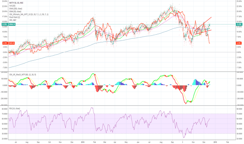 NIFTY: All of sudden huge gap between Nifty and S&P Index???
