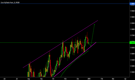 EURCHF: look for buy opportunity