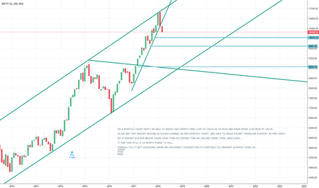 NIFTY: NIFTY 50 MONTHY CHART DETAIL STUDY - IS CORRECTION STARTED??