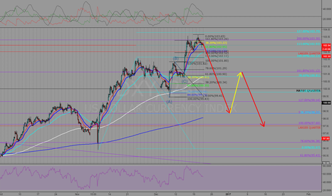 DXY: dx