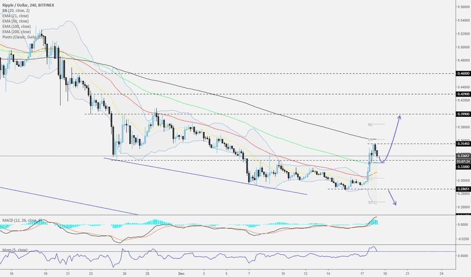 XRPUSD: Ripple - 240 - Could it continue?