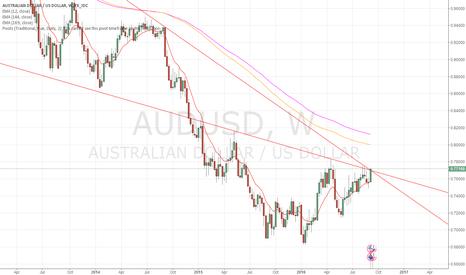 AUDUSD: AUDUSD weekly trade plan