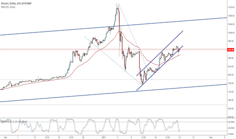 BTCUSD: Bitcoin gets a positive motive