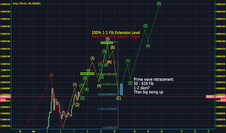 XVGBTC: XVG Prime Wave target 1280 then big retrace to sub 1000