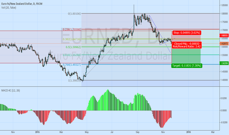 EURNZD: EURNZD Order Opened