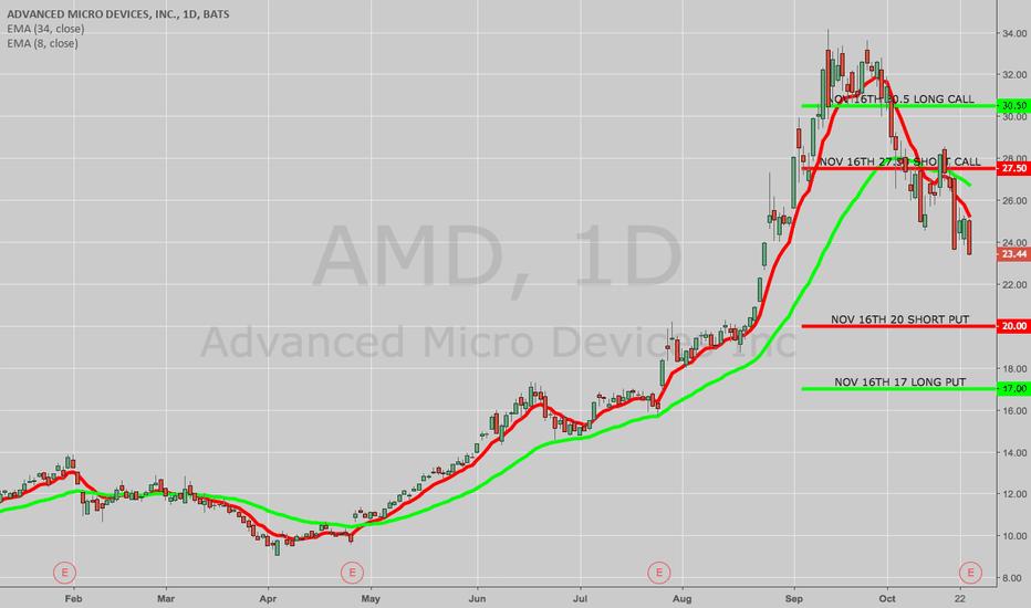 AMD: OPENING: AMD 17/20/27.5/30.5 IRON CONDOR