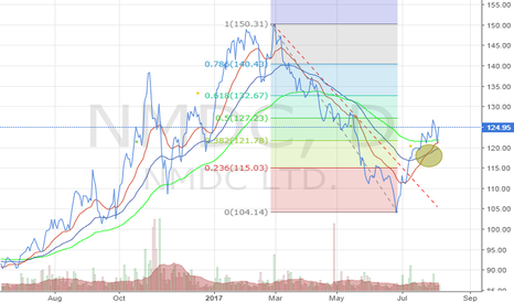 NMDC: NMDC - Short Term Buy