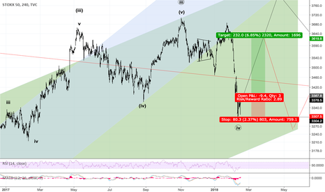 SX5E: Final Swing Into New High Or Big Countertrend Rebound