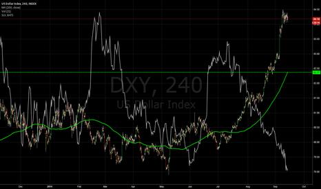 DXY: $SLV vs SDXY