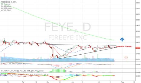 FEYE: Ascending triangle $FEYE