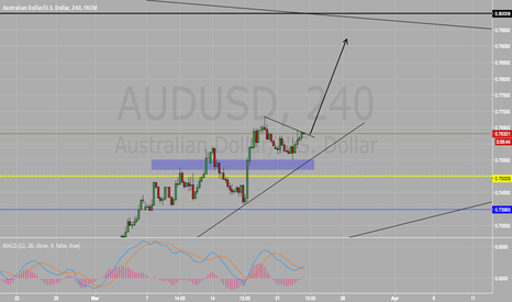AUDUSD: Long On AUD/USD BUY BUY BUY!!!