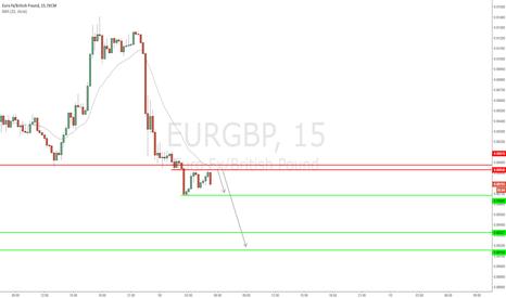 EURGBP: EUR/GBP - Breakdown of structure