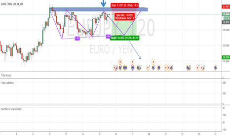 EURJPY: Eur/Yen Short triple top