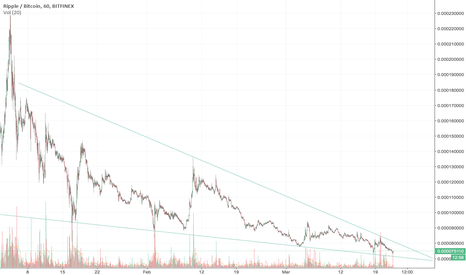 XRPBTC: What do you think Ripple XRP is about to do?