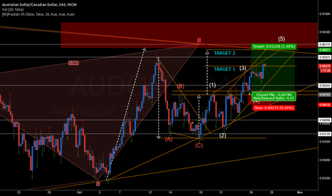 AUDCAD: AUDCAD POTENTIAL LONG 44 PIPS BANKED TARGET 1