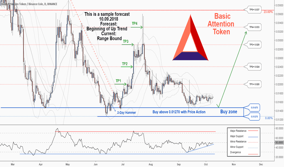 BATBNB: There is a possibility for the beginning of an uptrend in BATBNB