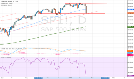 SP1!: day SP 500