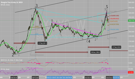 XGY0: Recount WAVE 5 (Bearish Market)