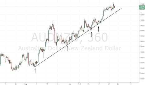 AUDNZD: AUD/NZD: trendline rialzista ben visibile su grafico