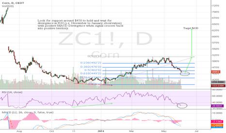 ZC1!: Shucking Corn; Long Entry Approaching