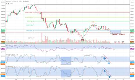 BTCUSD:  Simply, the Best BTC/USD 분석 #02.180326