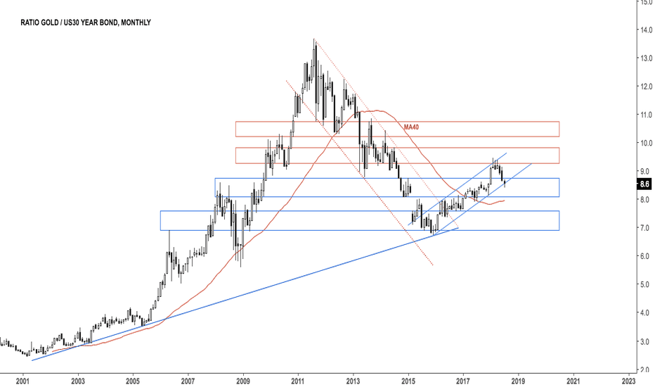 GC1!/ZB1!: UPD: Ratio gold v t bond $GC_F