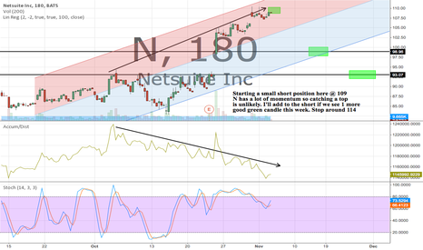 N: Tons of momentum in N so catching a top is unlikely. Small short