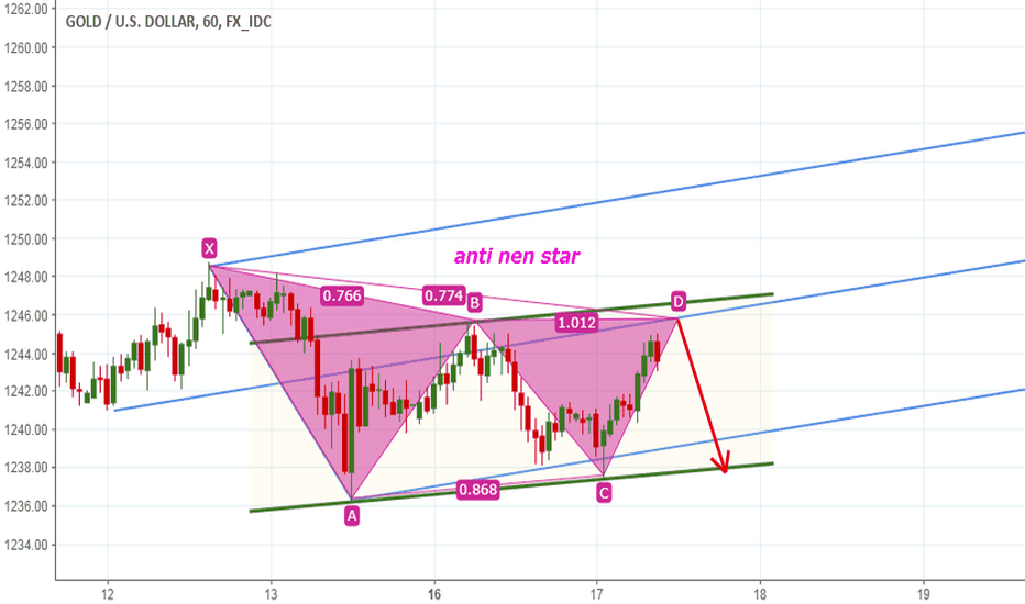 XAUUSD: in short term