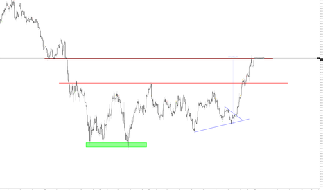 DXY: hopefully dollar get a retracement, so other currency can get a