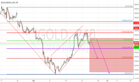 GOLD: GOLD break down the correction channel