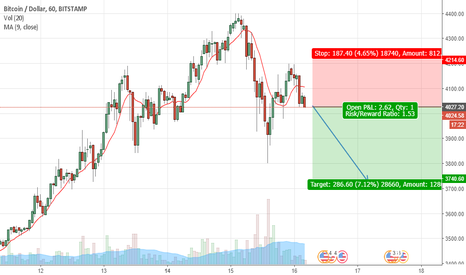 BTCUSD: BTCUSD is going DOWN to 3700$