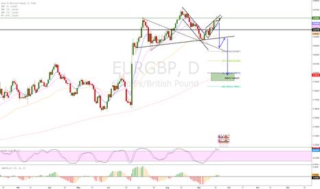 EURGBP: EUR/GBP head and shoulders pattern