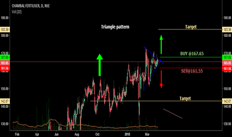 CHAMBLFERT: Triangle pattern Trade looking for short term trade