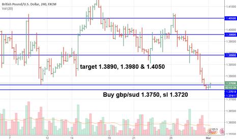 GBPUSD: Bullish GBP/USD