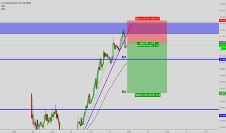USDJPY: USDJPY Short oppertunity TL Break